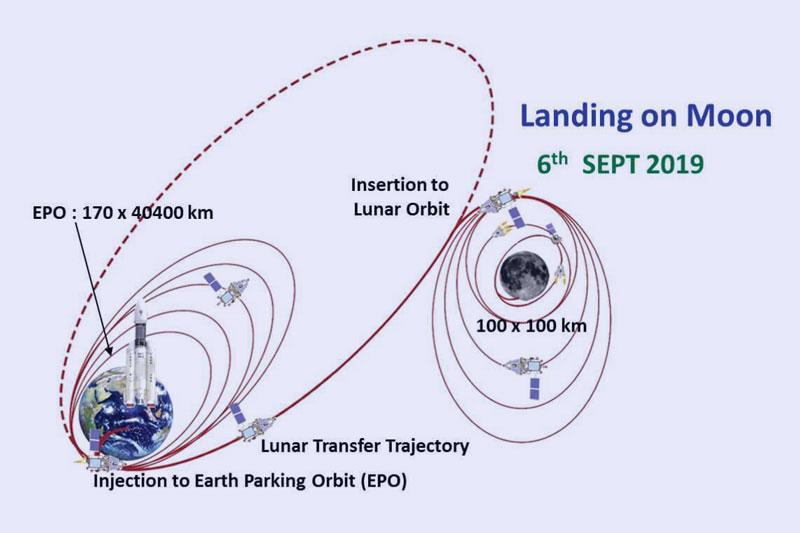 Chandrayaan-2 trajectory